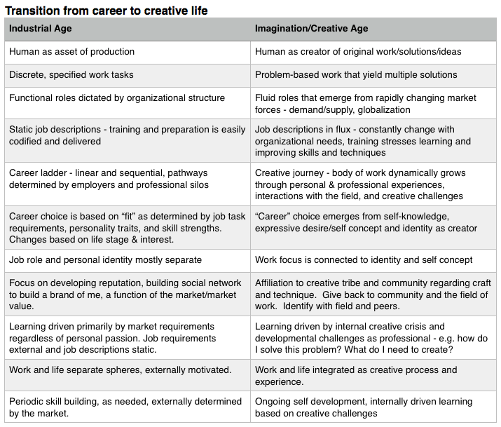 A New Vision For Education From Career To Creative Life Andrea